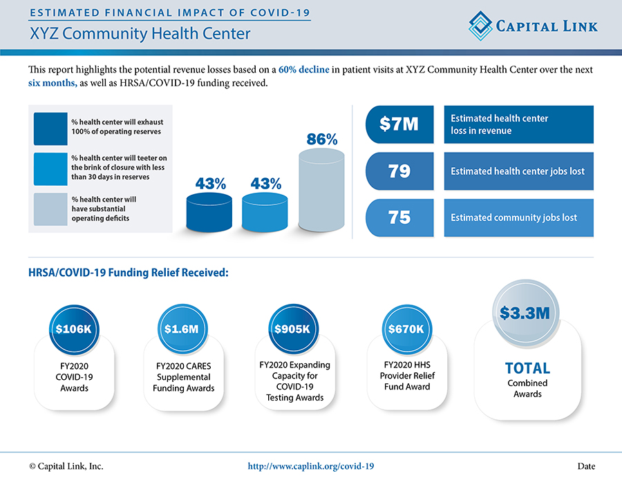 Financial Impact of COVID SAMPLE Health Center
