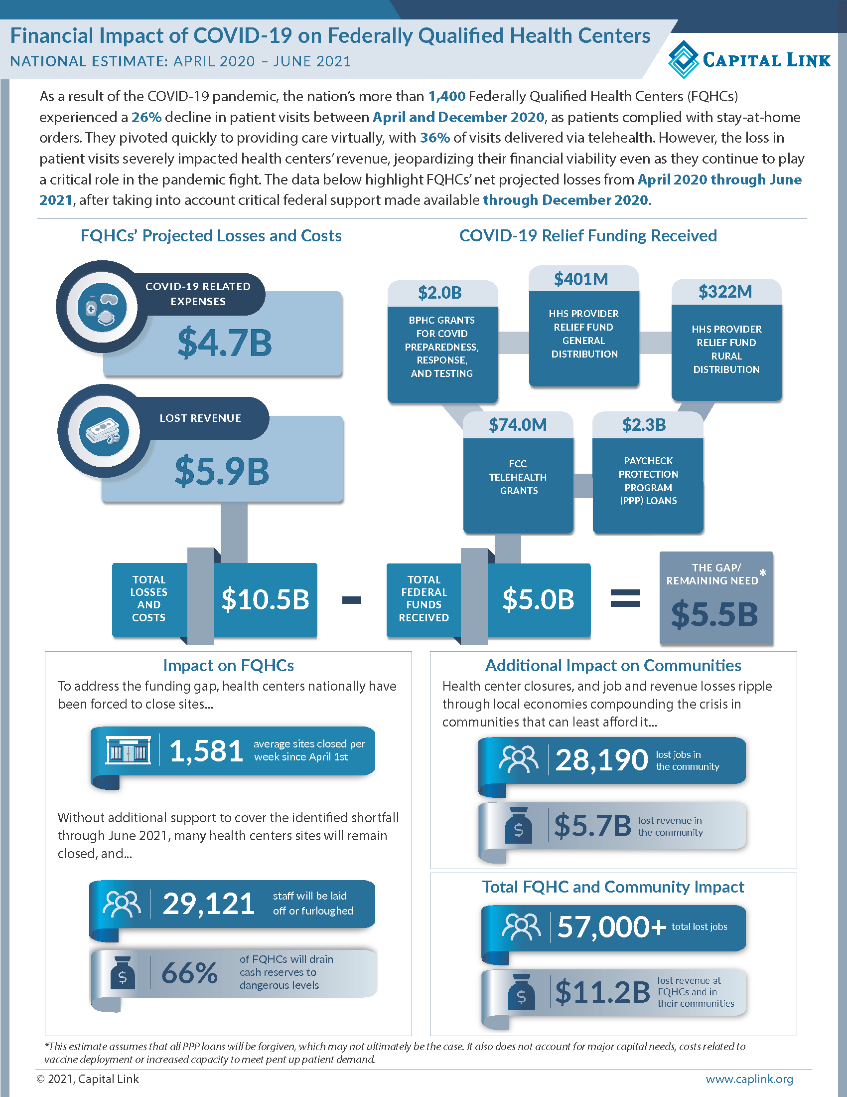 National COVID 19 Infographic UPDATED FINAL Page 1
