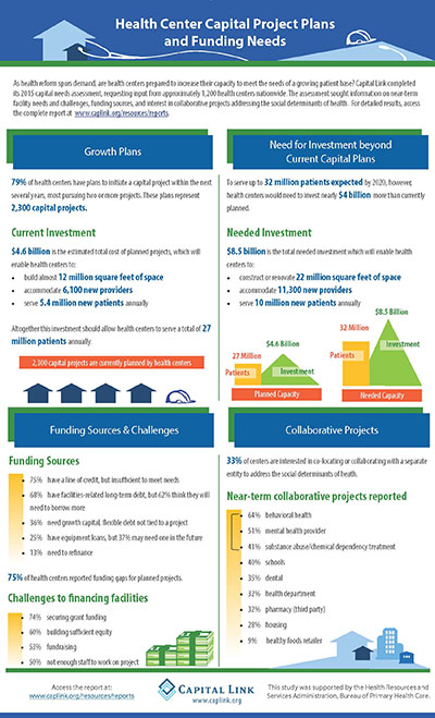 Infographic.2015.Capital.Plans.and.Needs.of.Health.Centers.Lg