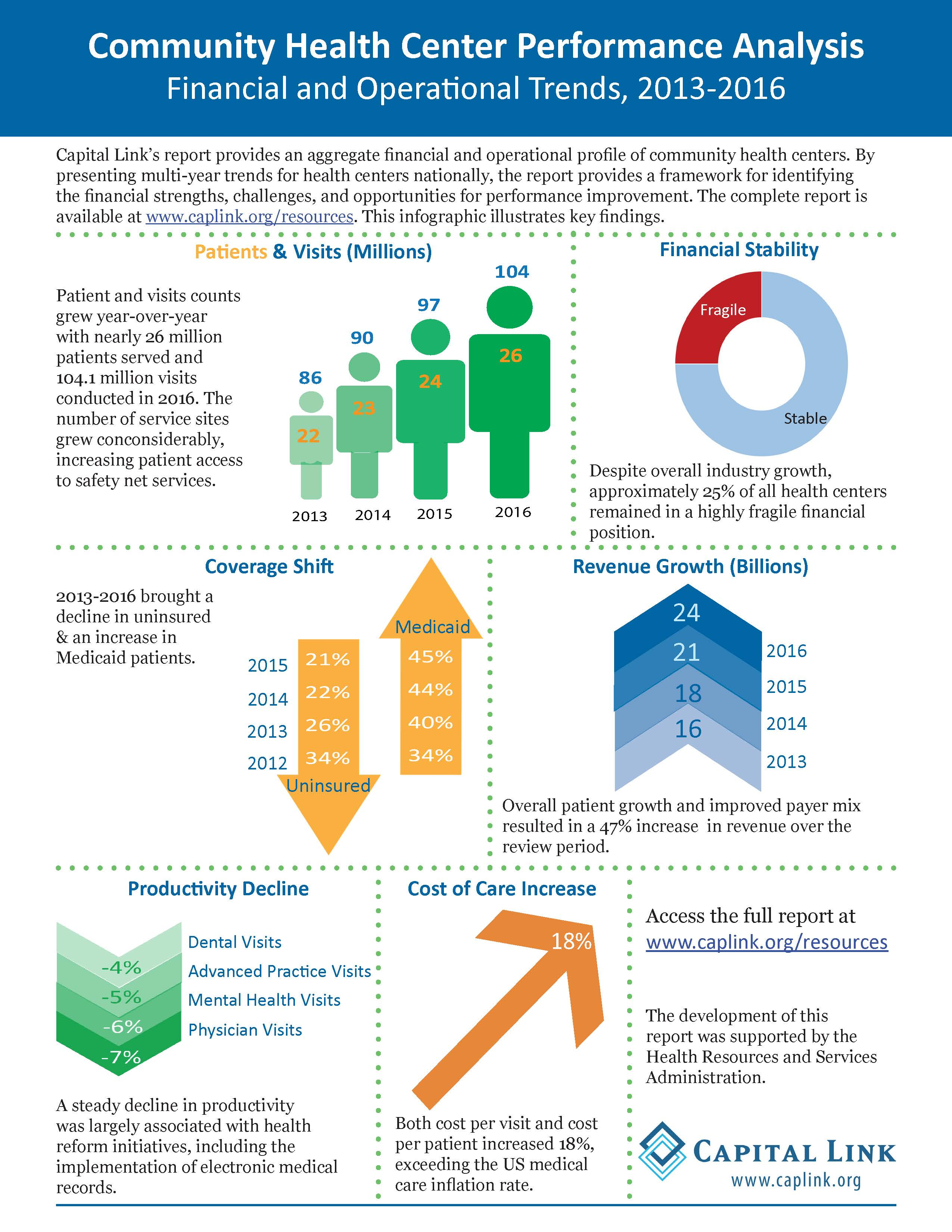 National Financial and Operational Trends 2013 2016 Infographic