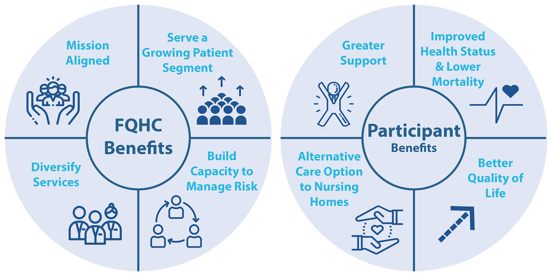 Benefits of PACE for FQHCs flyer graphic NEW