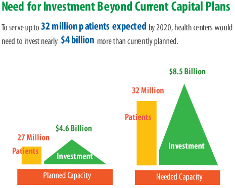Capital Needs Assessment
