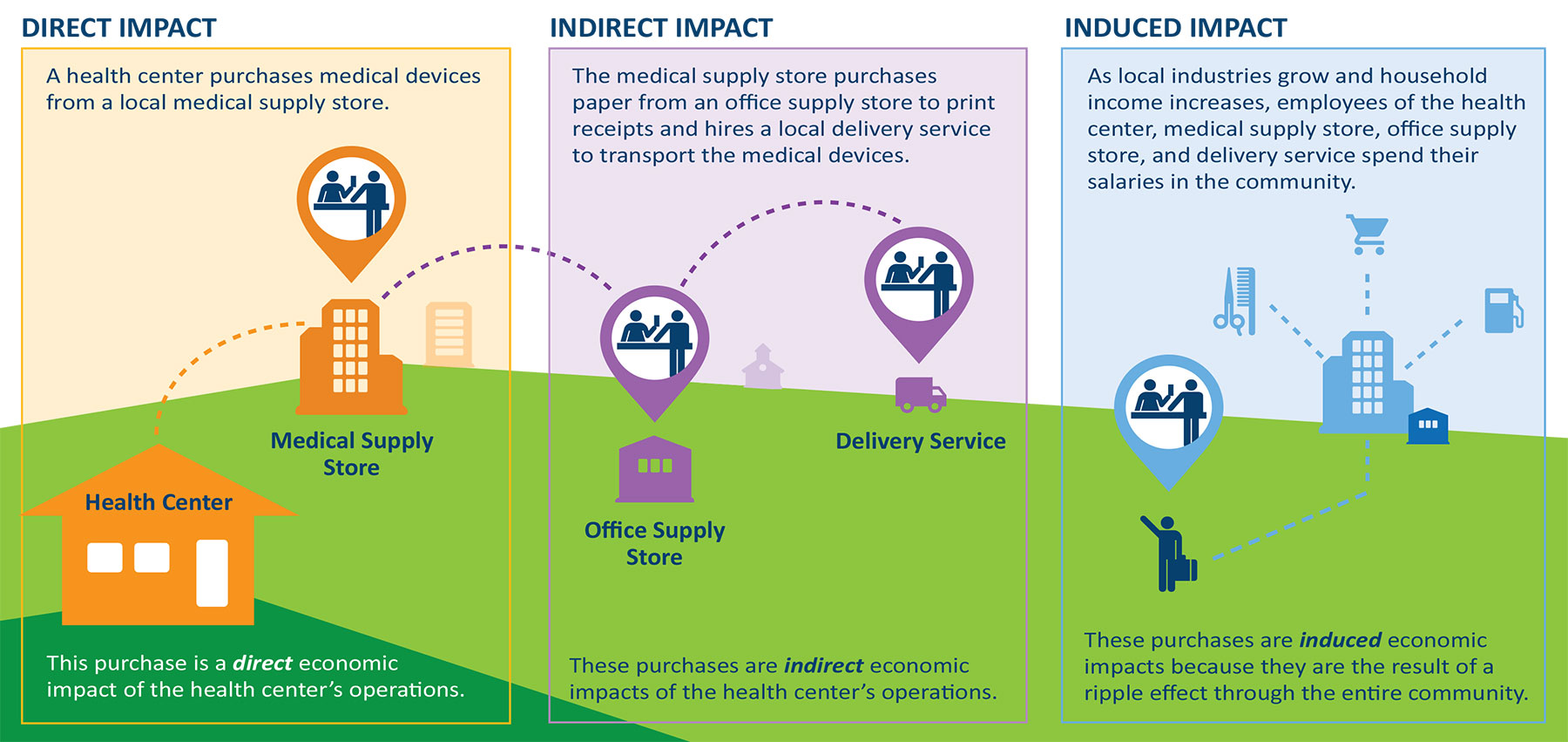 What are Direct and Community Impacts Graphic for Website